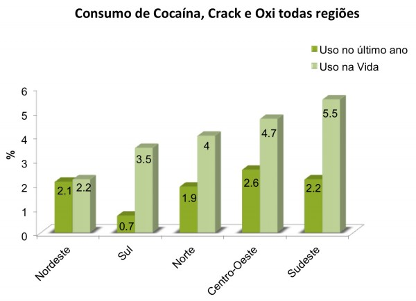 coca_regiao