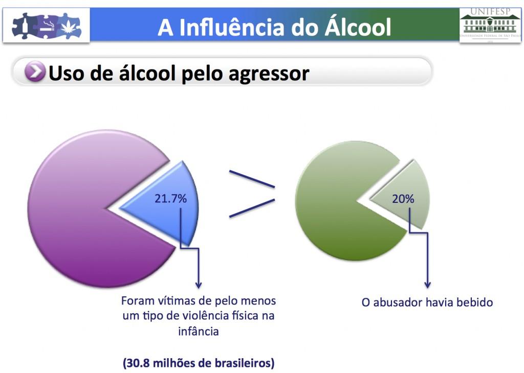 Associacao alcool